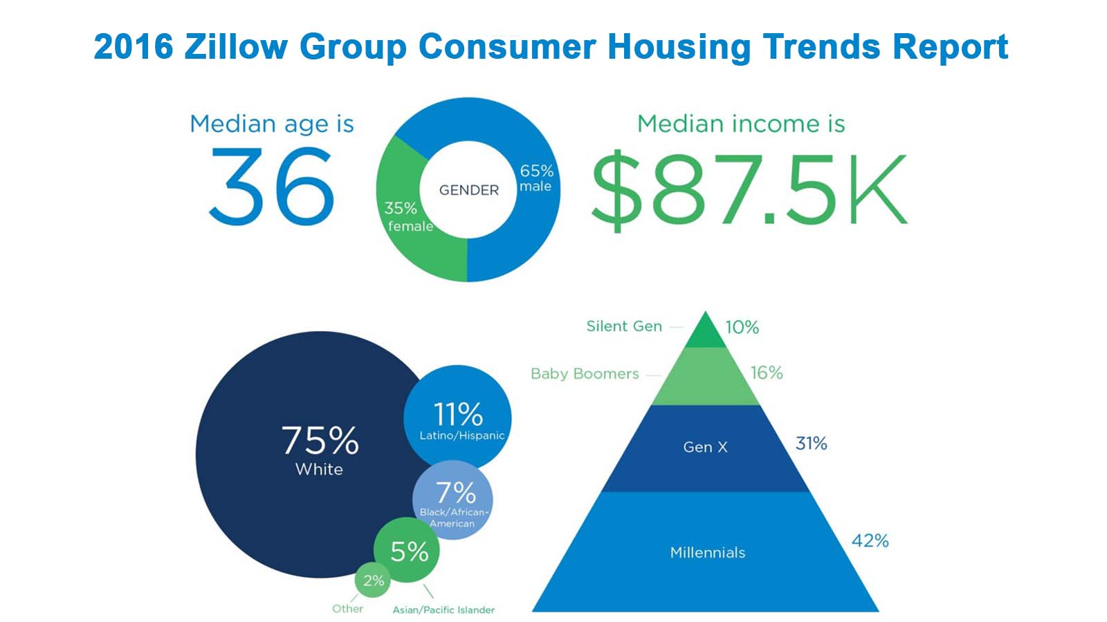 Going all in on millennials zillow to debut new real for Zillow design trends 2017